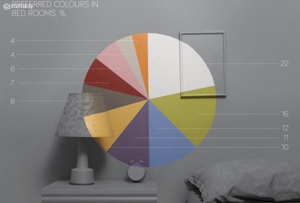 Colores para dormitorios preferidos en pinterest