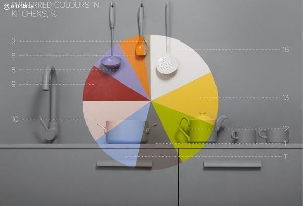 Colores de moda en pinterest para cocinas