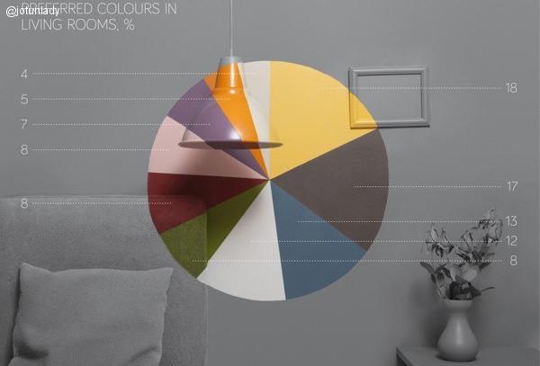 Colores de moda en pinterest para salones